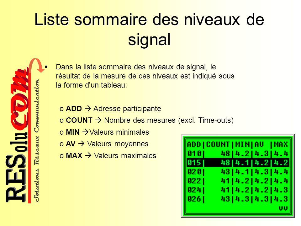 Liste sommaire des niveaux de signal