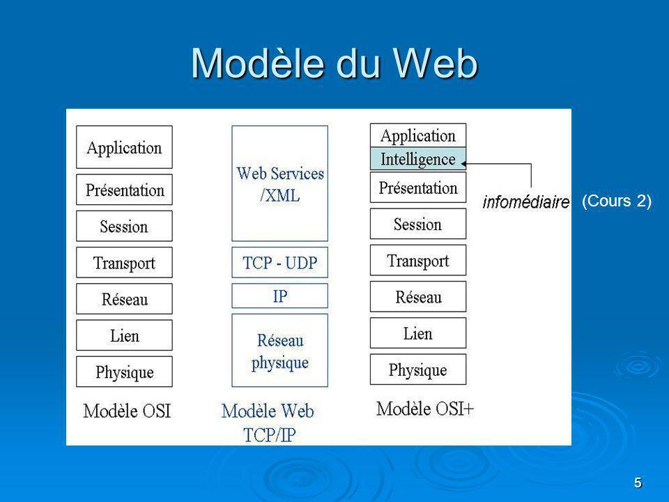 Modèle du Web (Cours 2)