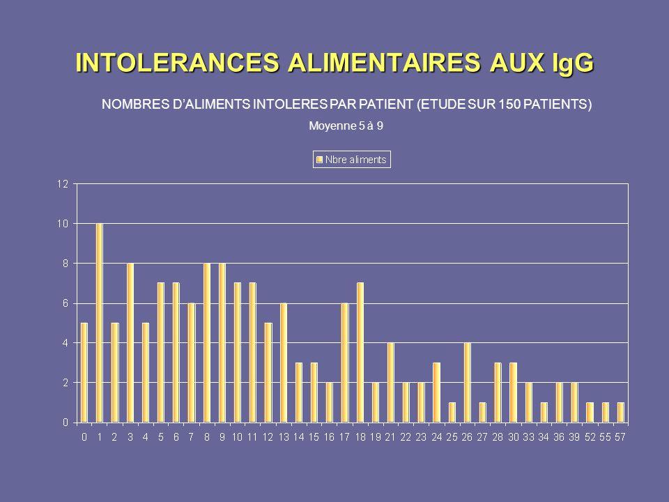 INTOLERANCES ALIMENTAIRES AUX IgG