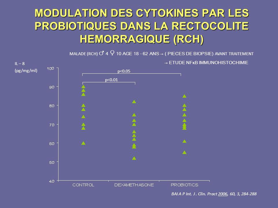 MODULATION DES CYTOKINES PAR LES PROBIOTIQUES DANS LA RECTOCOLITE HEMORRAGIQUE (RCH)