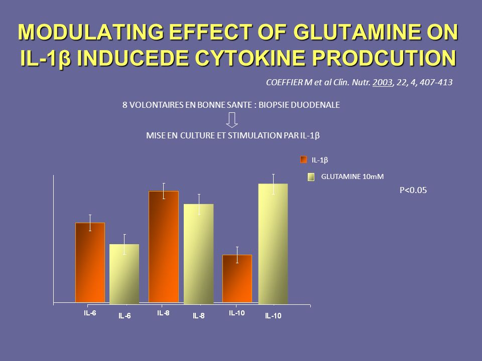 MODULATING EFFECT OF GLUTAMINE ON IL-1β INDUCEDE CYTOKINE PRODCUTION