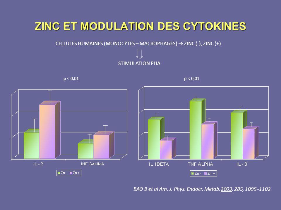 ZINC ET MODULATION DES CYTOKINES
