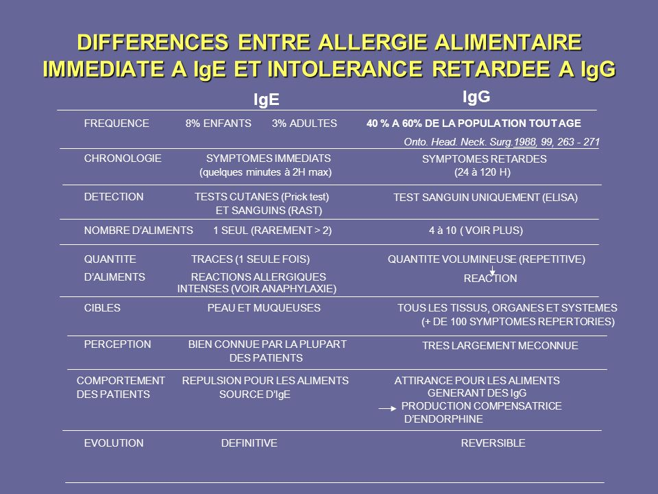 DIFFERENCES ENTRE ALLERGIE ALIMENTAIRE IMMEDIATE A IgE ET INTOLERANCE RETARDEE A IgG