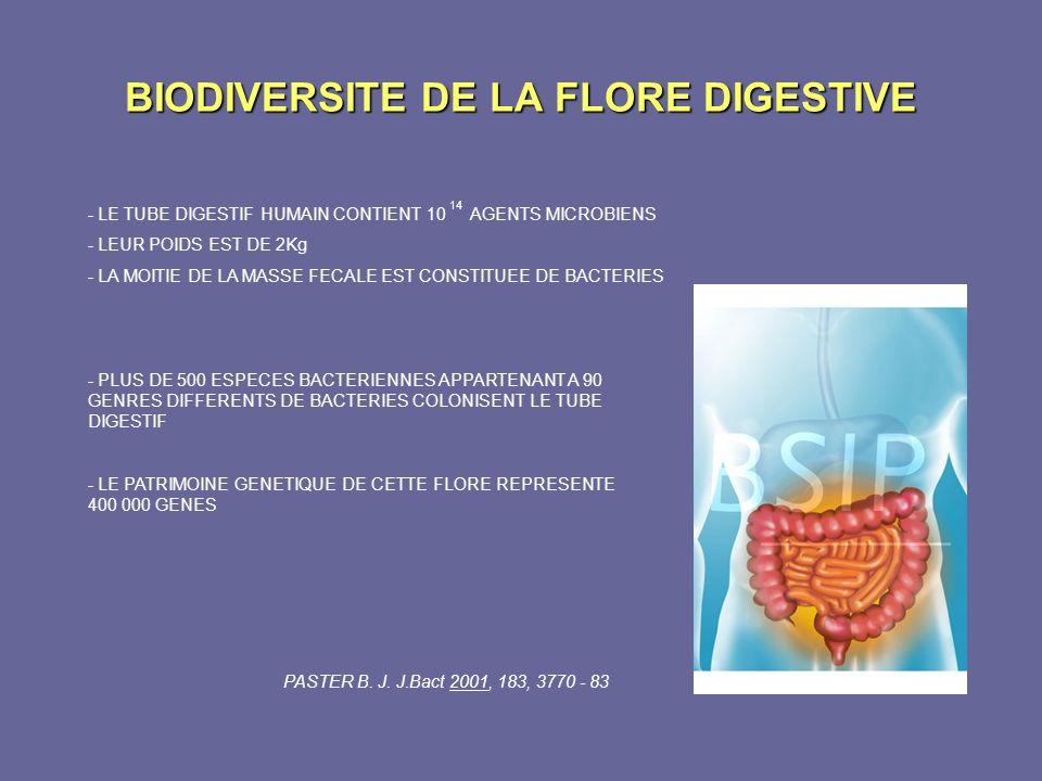 BIODIVERSITE DE LA FLORE DIGESTIVE