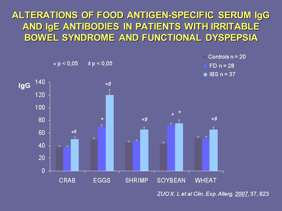 ALTERATIONS OF FOOD ANTIGEN-SPECIFIC SERUM IgG AND IgE ANTIBODIES IN PATIENTS WITH IRRITABLE BOWEL SYNDROME AND FUNCTIONAL DYSPEPSIA