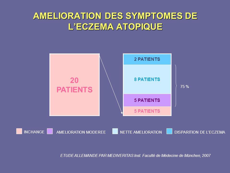 AMELIORATION DES SYMPTOMES DE L'ECZEMA ATOPIQUE