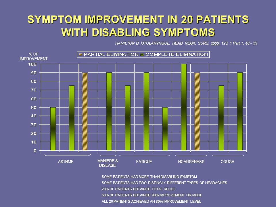 SYMPTOM IMPROVEMENT IN 20 PATIENTS WITH DISABLING SYMPTOMS