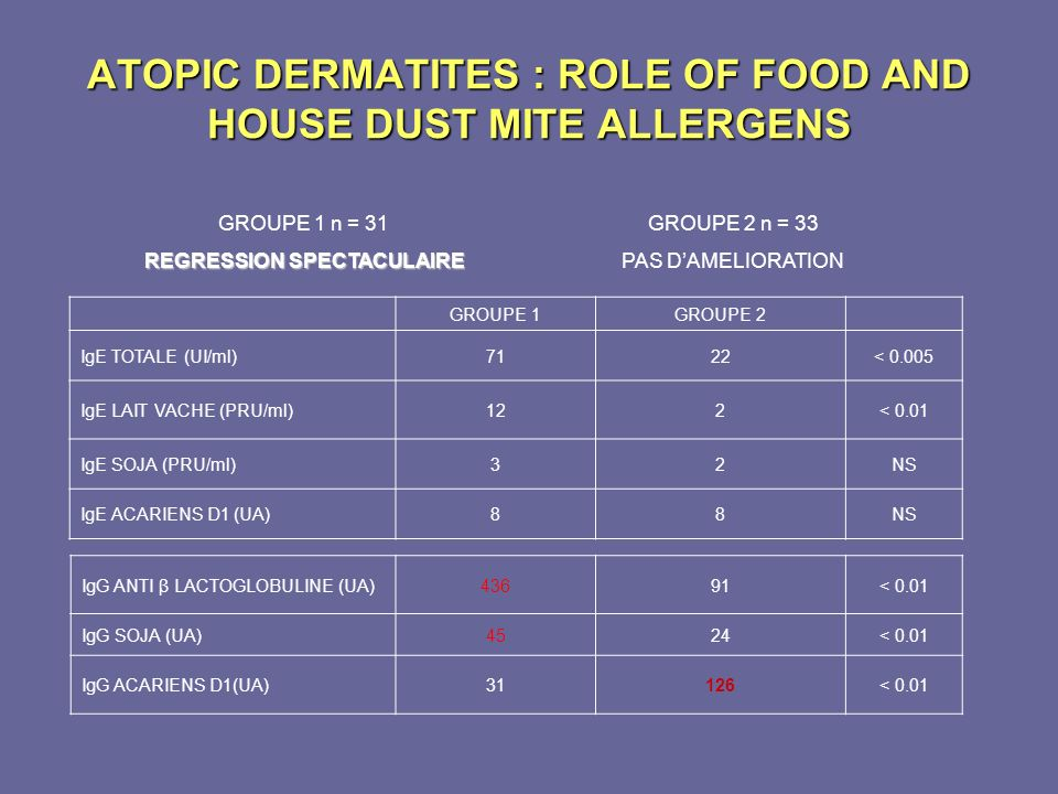 ATOPIC DERMATITES : ROLE OF FOOD AND HOUSE DUST MITE ALLERGENS