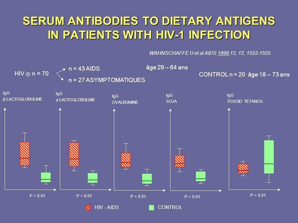 SERUM ANTIBODIES TO DIETARY ANTIGENS IN PATIENTS WITH HIV-1 INFECTION