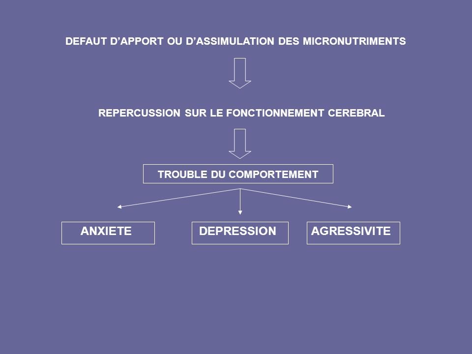 DEFAUT D'APPORT OU D'ASSIMULATION DES MICRONUTRIMENTS