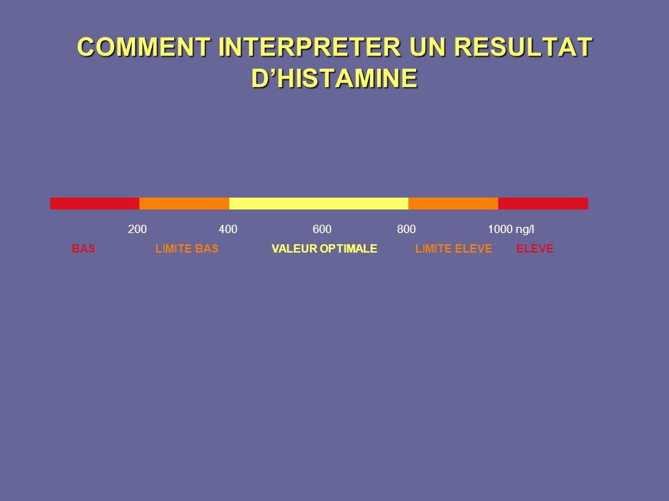 COMMENT INTERPRETER UN RESULTAT D'HISTAMINE