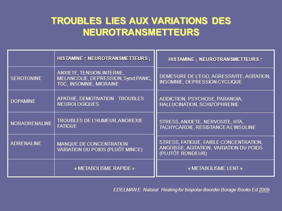 TROUBLES LIES AUX VARIATIONS DES NEUROTRANSMETTEURS