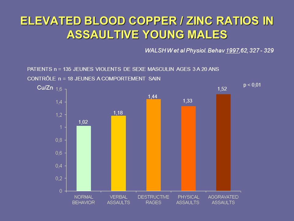 ELEVATED BLOOD COPPER / ZINC RATIOS IN ASSAULTIVE YOUNG MALES