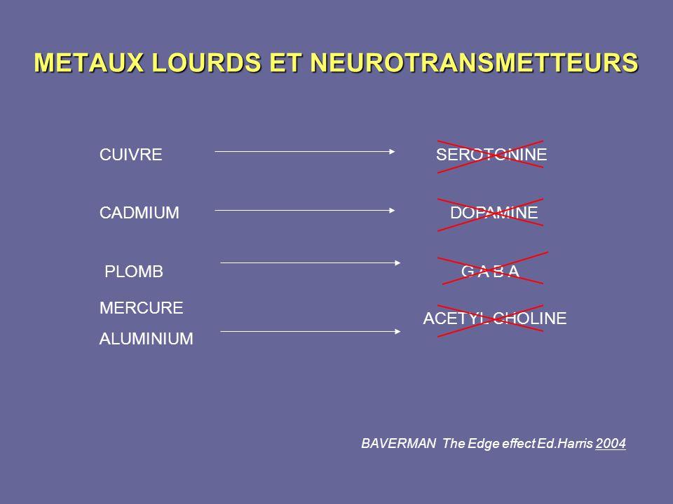 METAUX LOURDS ET NEUROTRANSMETTEURS