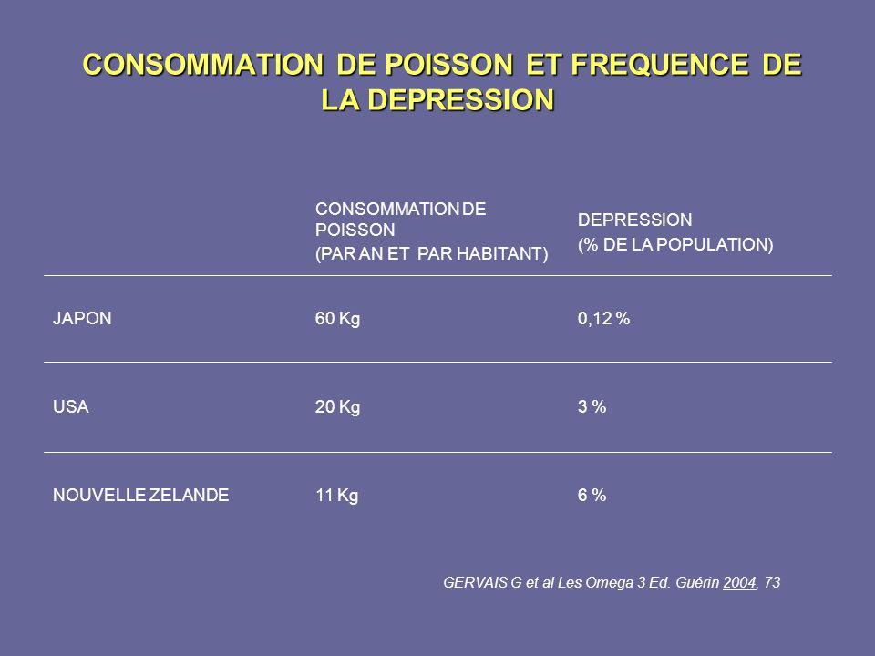 CONSOMMATION DE POISSON ET FREQUENCE DE LA DEPRESSION