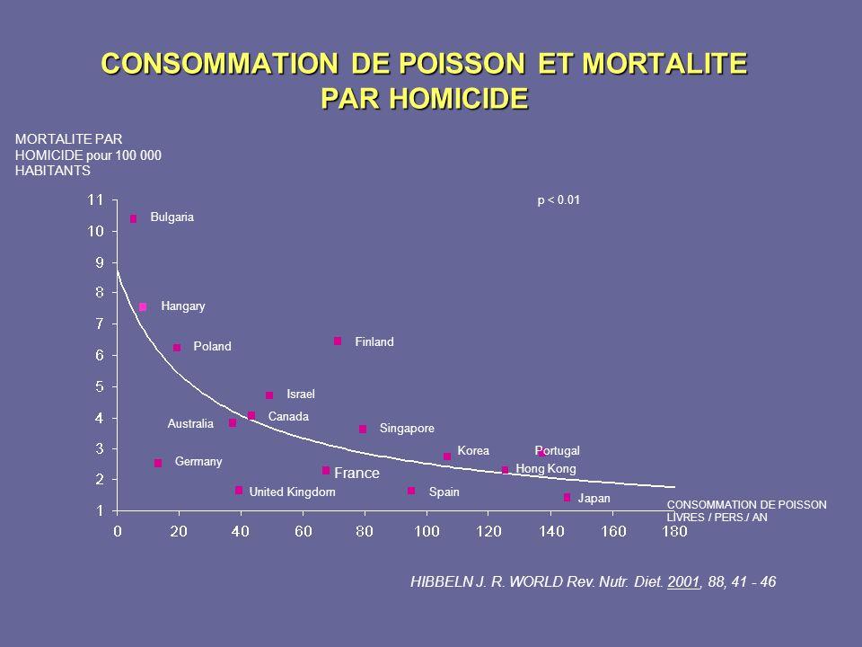 CONSOMMATION DE POISSON ET MORTALITE PAR HOMICIDE
