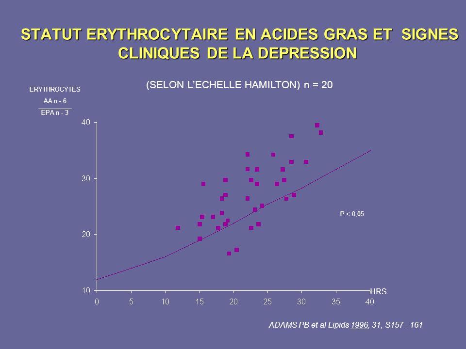 STATUT ERYTHROCYTAIRE EN ACIDES GRAS ET SIGNES CLINIQUES DE LA DEPRESSION