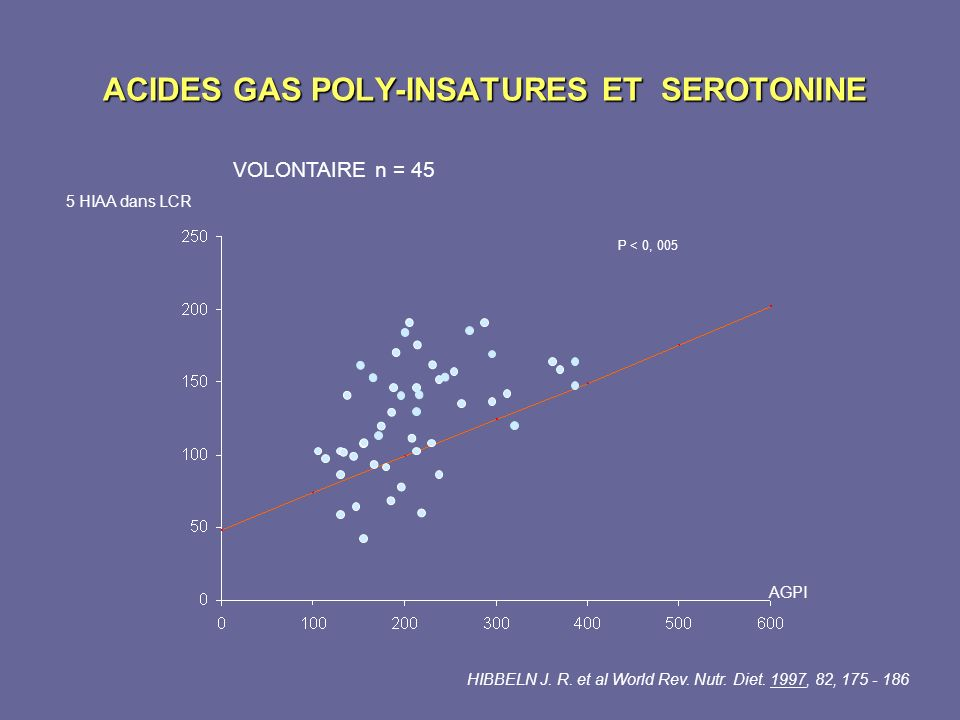ACIDES GAS POLY-INSATURES ET SEROTONINE