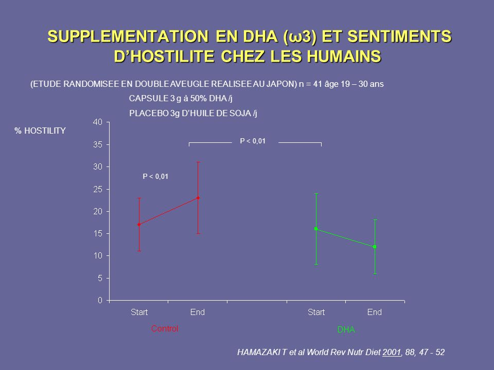 SUPPLEMENTATION EN DHA (ω3) ET SENTIMENTS D'HOSTILITE CHEZ LES HUMAINS