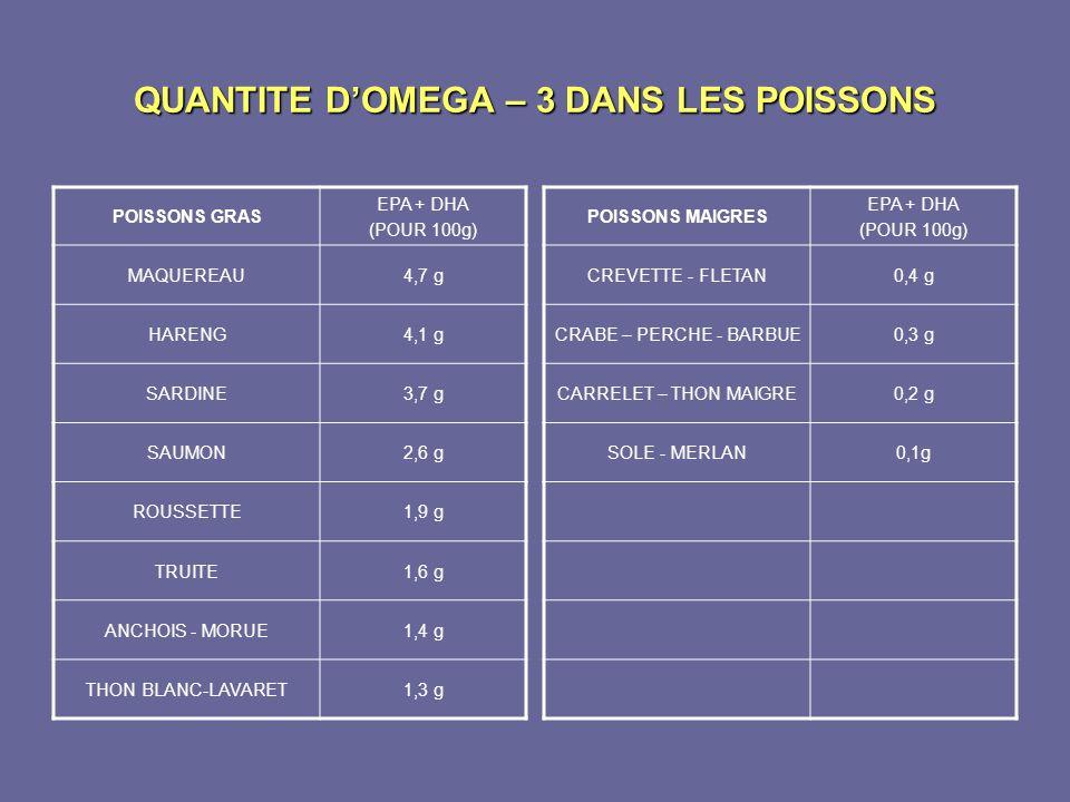 QUANTITE D'OMEGA – 3 DANS LES POISSONS