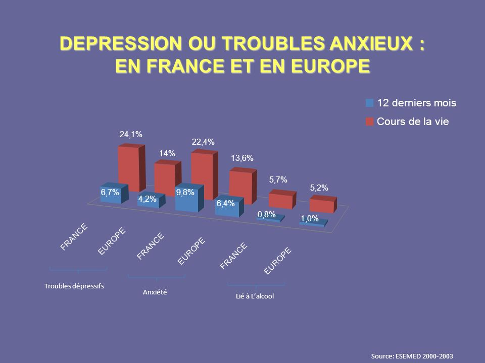 DEPRESSION OU TROUBLES ANXIEUX : EN FRANCE ET EN EUROPE