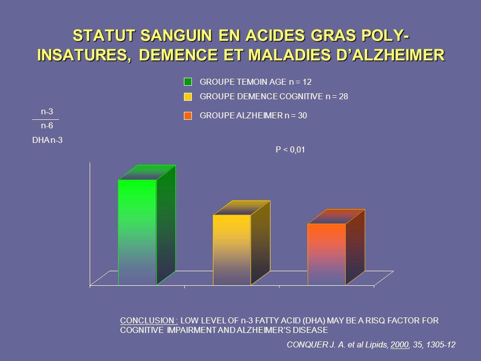 STATUT SANGUIN EN ACIDES GRAS POLY-INSATURES, DEMENCE ET MALADIES D'ALZHEIMER