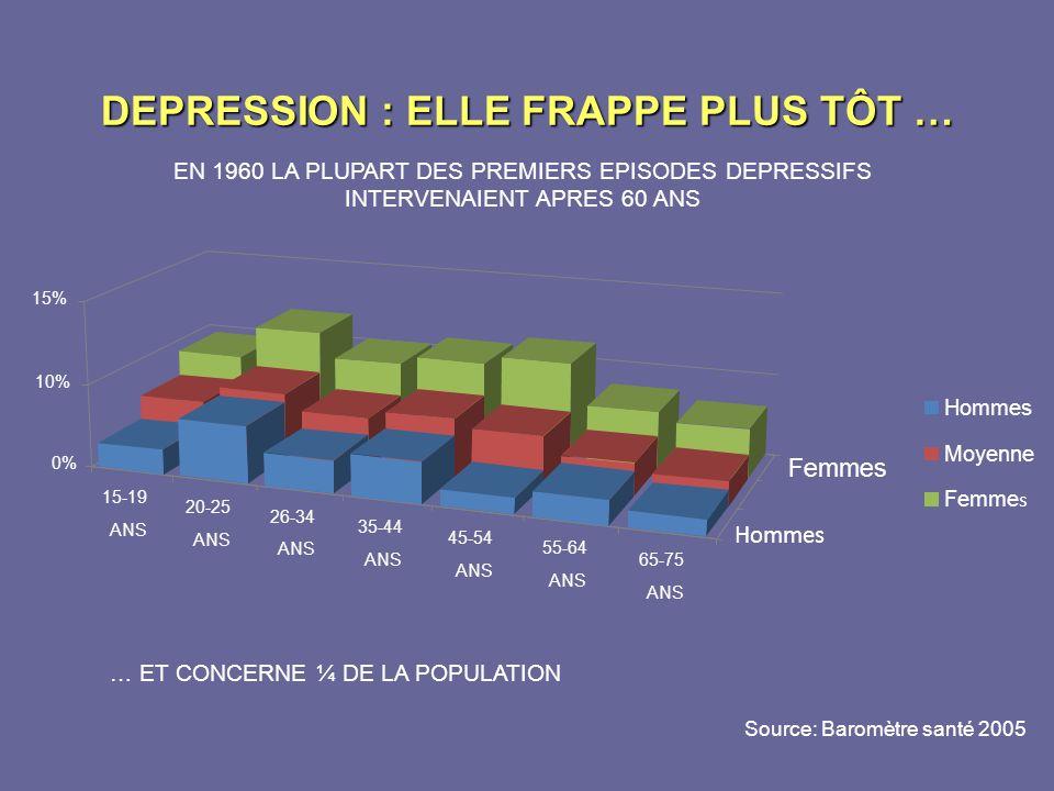 DEPRESSION : ELLE FRAPPE PLUS TÔT …