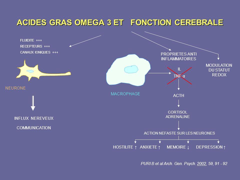 ACIDES GRAS OMEGA 3 ET FONCTION CEREBRALE