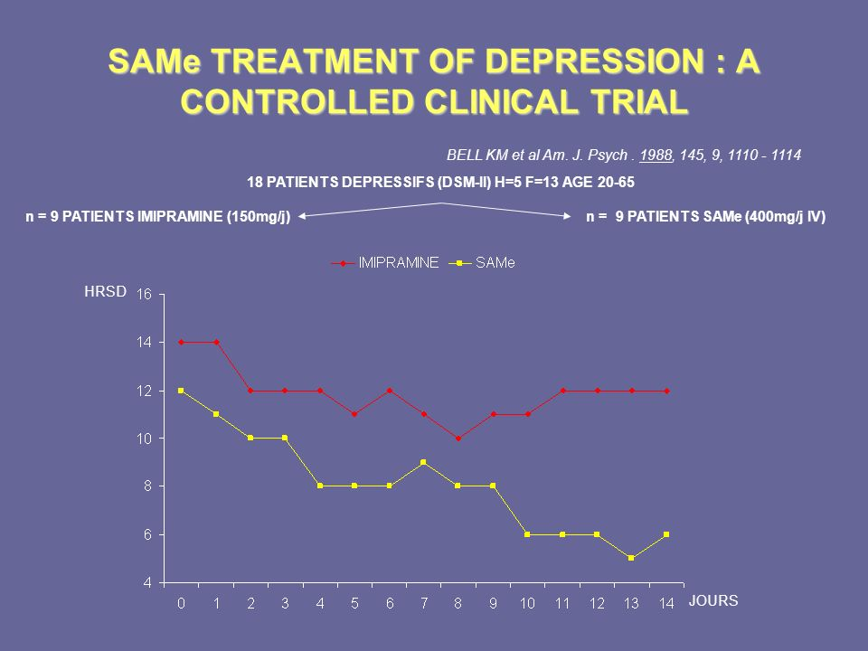 SAMe TREATMENT OF DEPRESSION : A CONTROLLED CLINICAL TRIAL