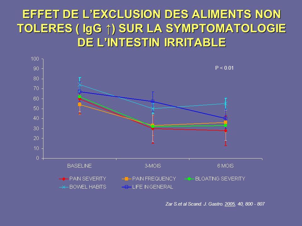 EFFET DE L'EXCLUSION DES ALIMENTS NON TOLERES ( IgG ↑) SUR LA SYMPTOMATOLOGIE DE L'INTESTIN IRRITABLE