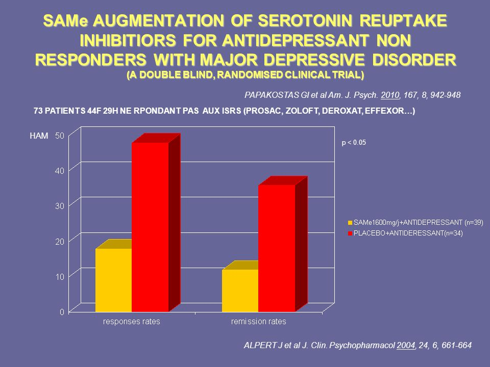 SAMe AUGMENTATION OF SEROTONIN REUPTAKE INHIBITIORS FOR ANTIDEPRESSANT NON RESPONDERS WITH MAJOR DEPRESSIVE DISORDER (A DOUBLE BLIND, RANDOMISED CLINICAL TRIAL)