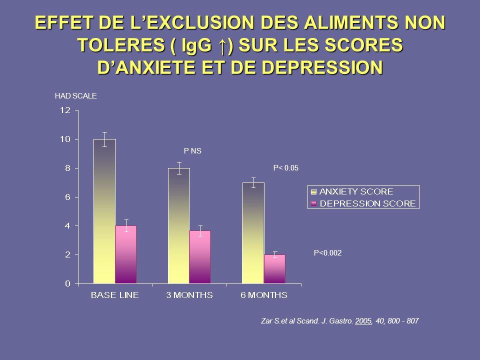 EFFET DE L'EXCLUSION DES ALIMENTS NON TOLERES ( IgG ↑) SUR LES SCORES D'ANXIETE ET DE DEPRESSION
