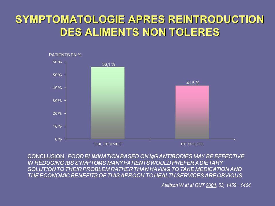 SYMPTOMATOLOGIE APRES REINTRODUCTION DES ALIMENTS NON TOLERES