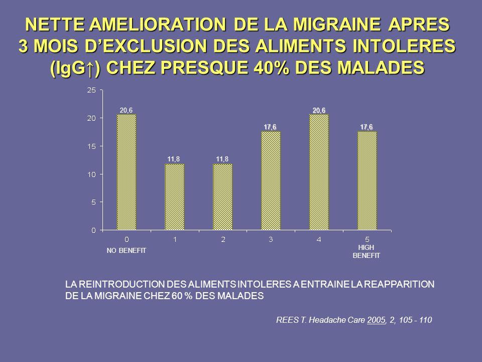 NETTE AMELIORATION DE LA MIGRAINE APRES 3 MOIS D'EXCLUSION DES ALIMENTS INTOLERES (IgG↑) CHEZ PRESQUE 40% DES MALADES
