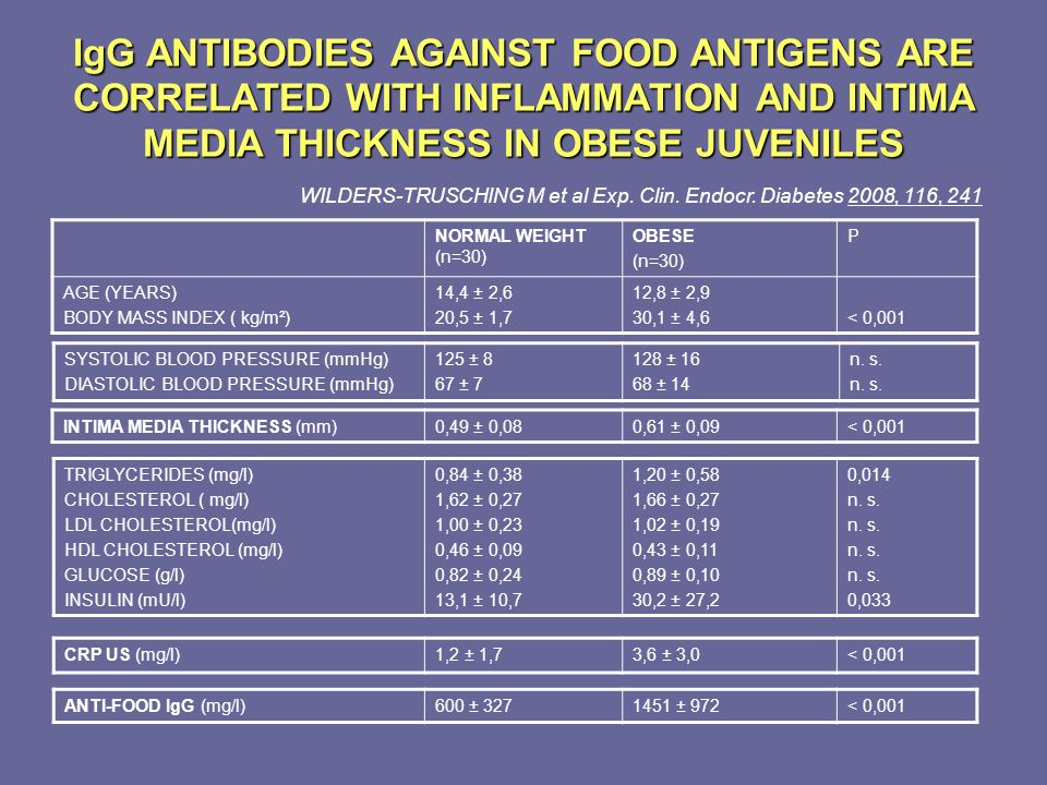 IgG ANTIBODIES AGAINST FOOD ANTIGENS ARE CORRELATED WITH INFLAMMATION AND INTIMA MEDIA THICKNESS IN OBESE JUVENILES