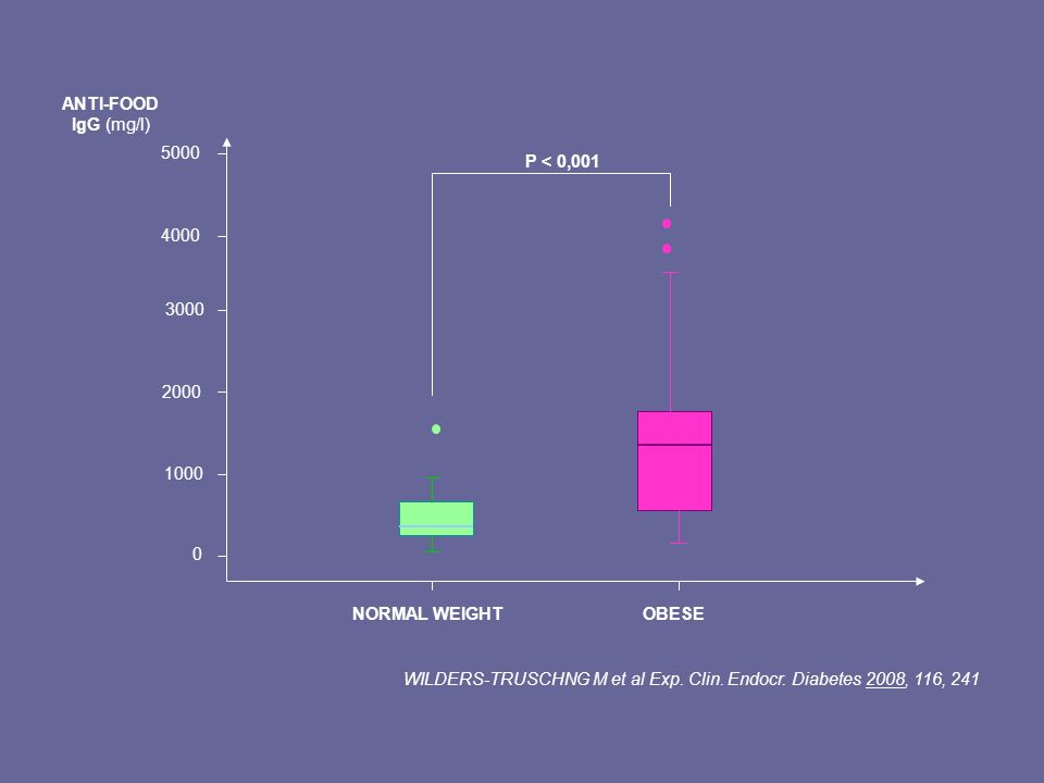 1000 2000. 3000. 4000. 5000. NORMAL WEIGHT. OBESE. P < 0,001. ANTI-FOOD IgG (mg/l)