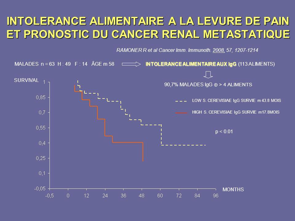 INTOLERANCE ALIMENTAIRE A LA LEVURE DE PAIN ET PRONOSTIC DU CANCER RENAL METASTATIQUE