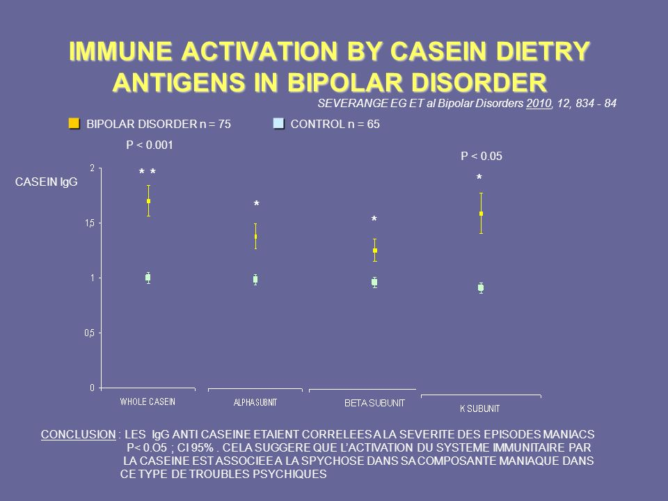 IMMUNE ACTIVATION BY CASEIN DIETRY ANTIGENS IN BIPOLAR DISORDER