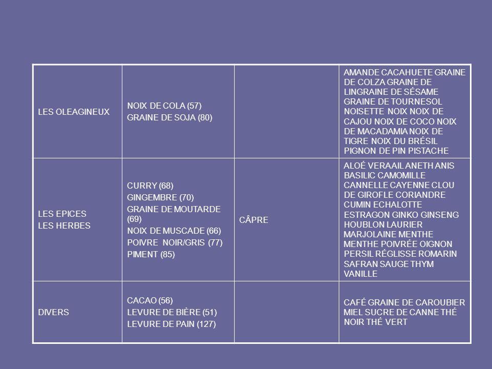 LES OLEAGINEUX NOIX DE COLA (57) GRAINE DE SOJA (80)