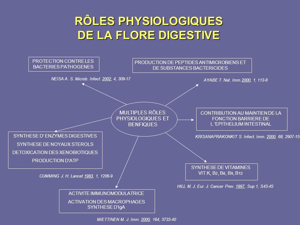 RÔLES PHYSIOLOGIQUES DE LA FLORE DIGESTIVE