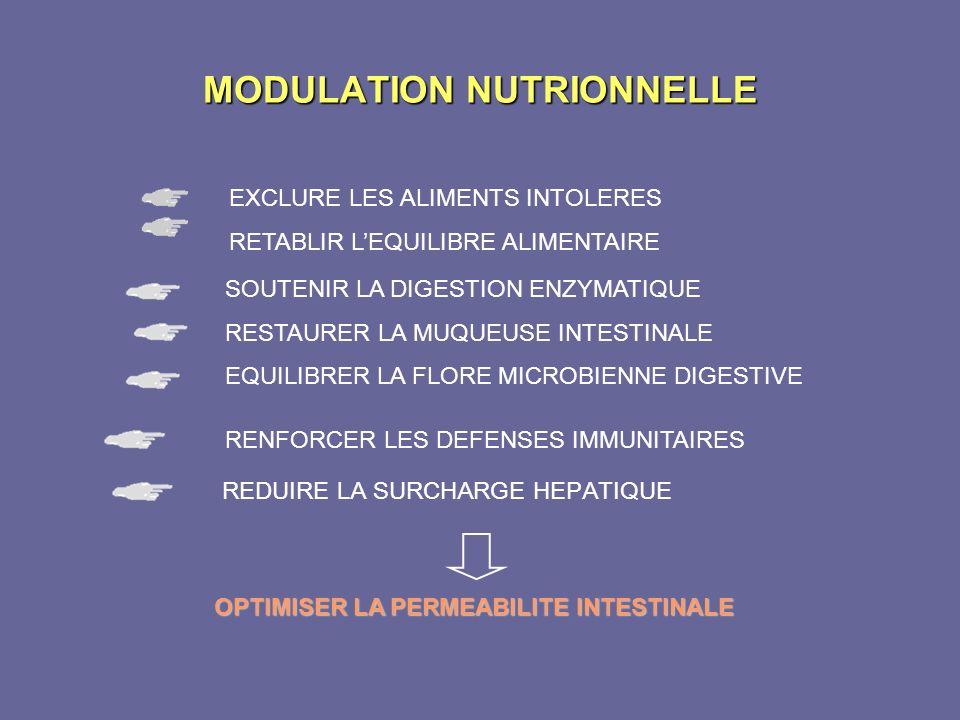 MODULATION NUTRIONNELLE