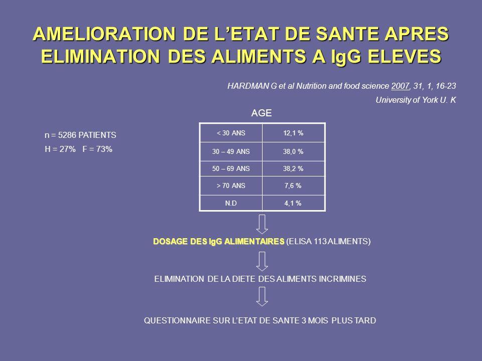 AMELIORATION DE L'ETAT DE SANTE APRES ELIMINATION DES ALIMENTS A IgG ELEVES