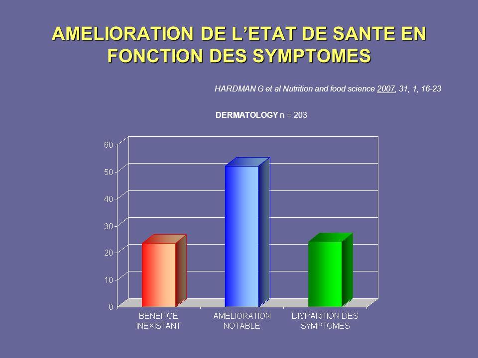 AMELIORATION DE L'ETAT DE SANTE EN FONCTION DES SYMPTOMES