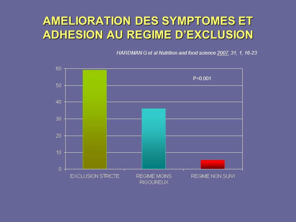 AMELIORATION DES SYMPTOMES ET ADHESION AU REGIME D'EXCLUSION