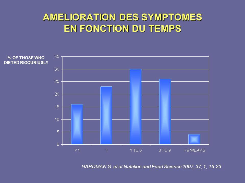 AMELIORATION DES SYMPTOMES EN FONCTION DU TEMPS