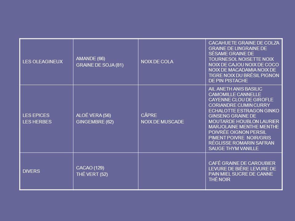 LES OLEAGINEUX AMANDE (66) GRAINE DE SOJA (81) NOIX DE COLA.