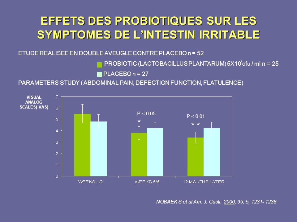 EFFETS DES PROBIOTIQUES SUR LES SYMPTOMES DE L'INTESTIN IRRITABLE