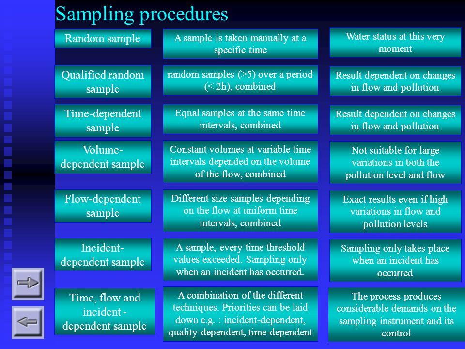 Sampling procedures Random sample Qualified random sample