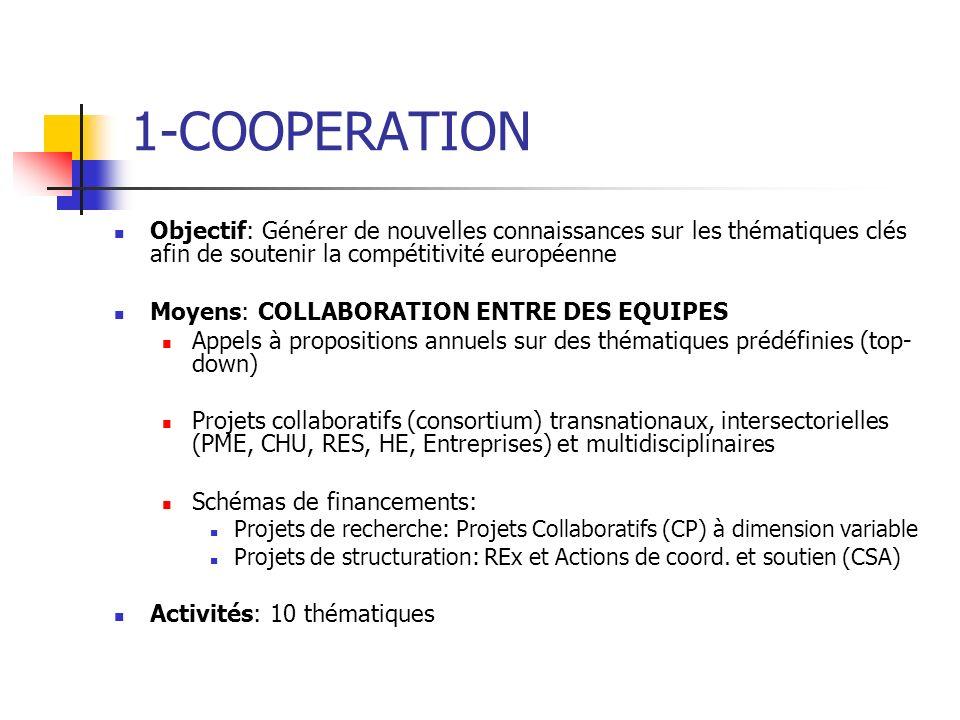1-COOPERATION Objectif: Générer de nouvelles connaissances sur les thématiques clés afin de soutenir la compétitivité européenne.