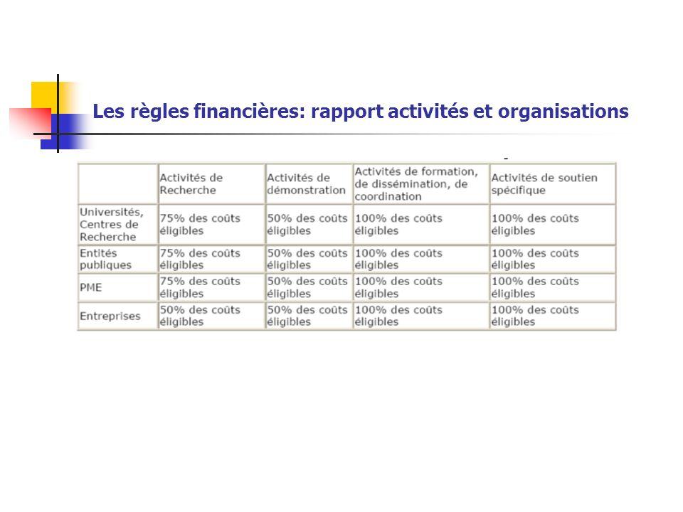 Les règles financières: rapport activités et organisations